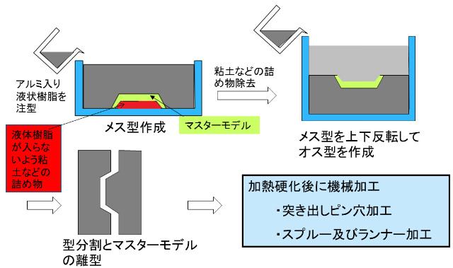 簡易金型とは – 石田プラスチック株式会社